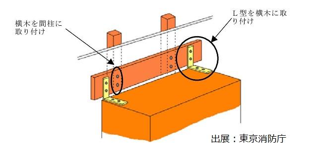 住宅の家具。転倒防止のために、固定します。防災の心構えです!のサムネイル画像